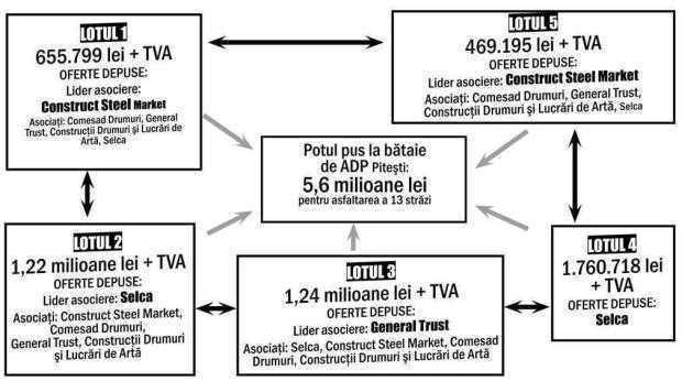 """""""Firmele se roteau ca lidere de asociere pentru a scăpa de concurenţă"""" 7"""