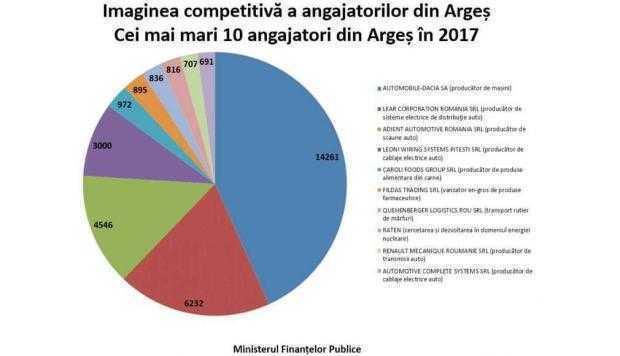 Argeşul are una dintre cele mai competitive pieţe ale forţei de muncă 6