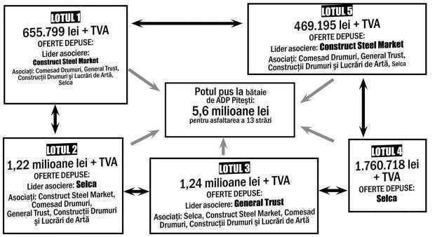 """""""Suspectăm că firmele din Piteşti au făcut un consorţiu şi, nefiind nicio concurenţă, s-au dus în preţul maxim"""" 6"""