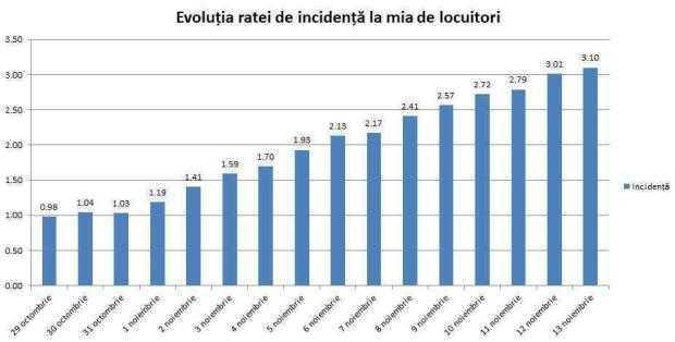 Covid. Rata de incidență în Pitești a ajuns la 5,14! La nivel de județ - 3,1 la o mie de locuitori 5