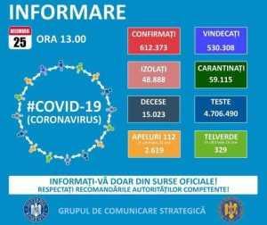 Covid-19. Informare 25.12.2020