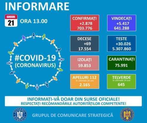 Informare covid-19. 21.01.2021