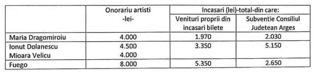"""Dirijorul Predoiu o acuză pe Araxy că """"omoară"""" fanfara şi îi cere demisia 3"""