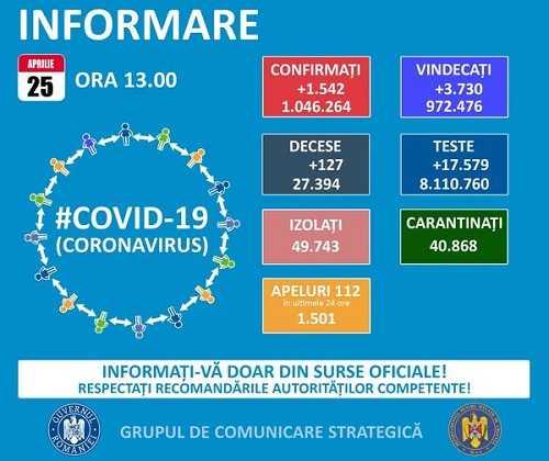 Coronavirus: 57 de cazuri s-au înregistrat în Argeș, în ultimele 24 de ore 5