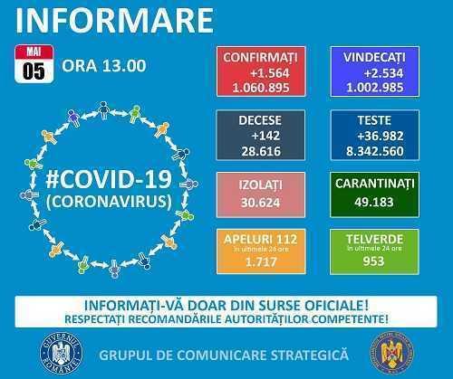 Coronavirus: 1.564 de cazuri noi, la nivel național. 42 de argeșeni s-au infectat de ieri până azi 5