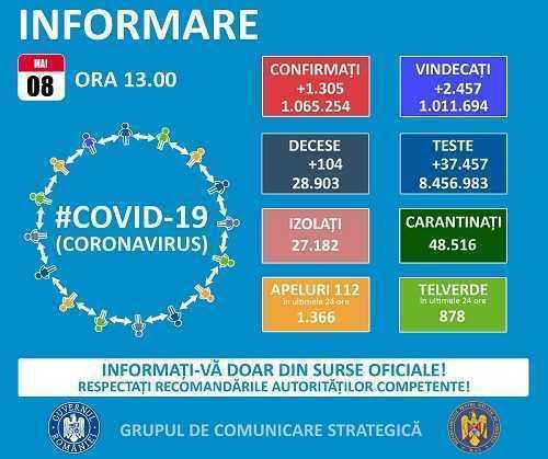 Grupul de Comunicare Strategică: 1.305 cazuri noi COVID-19 și peste 37.400 de teste efectuate în ultimele 24 de ore 3
