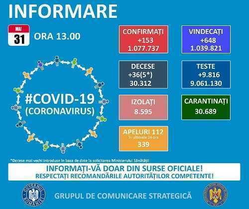 GCS: 153 de cazuri noi Covid-19 s-au înregistrat în ultimele 24 de ore. În Argeș, doar 3 cazuri au fost depistate 4