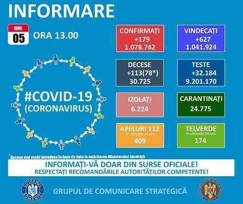 Bilanț Coronavirus. S-au înregistrat 179 de cazuri noi, în România. 329 de pacienți sunt internați la ATI 3