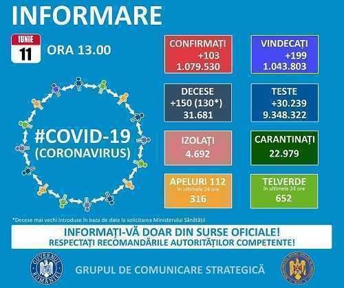Coronavirus. 150 de decese raportate astăzi și 103 cazuri noi 5