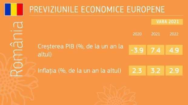 previziuni economice Romania