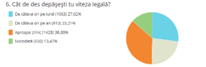 Sondaj soferi in Romania