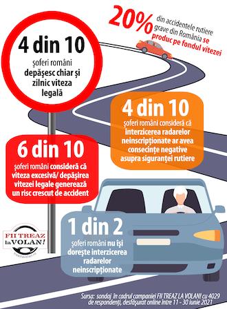 infografic-sondaj-viteza la volan